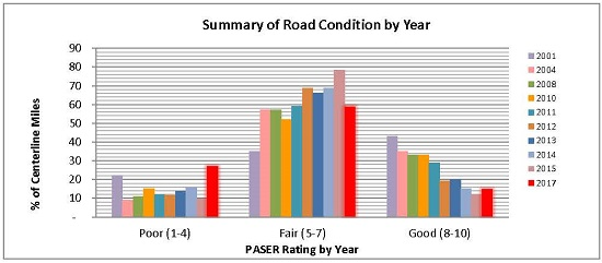 Graph showing Summary of Road Condition by Year for 2001, 2004, 2008, 2010, and 2011